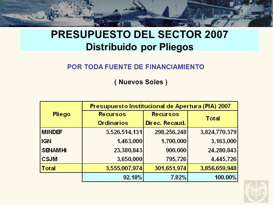 PRESUPUESTO DEL SECTOR 2007 Distribuido por Pliegos