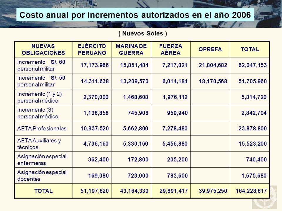 Costo anual por incrementos autorizados en el año 2006