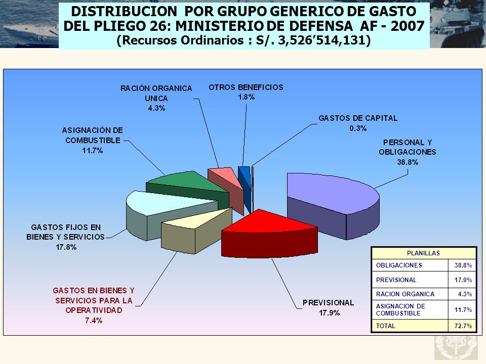 DISTRIBUCION POR GRUPO GENERICO DE GASTO