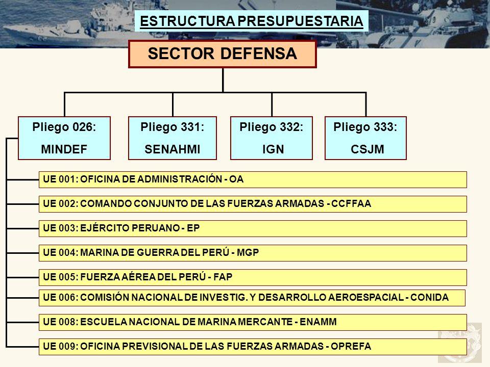 SECTOR DEFENSA ESTRUCTURA PRESUPUESTARIA Pliego 026: MINDEF