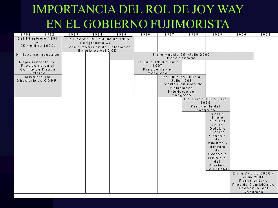 IMPORTANCIA DEL ROL DE JOY WAY EN EL GOBIERNO FUJIMORISTA