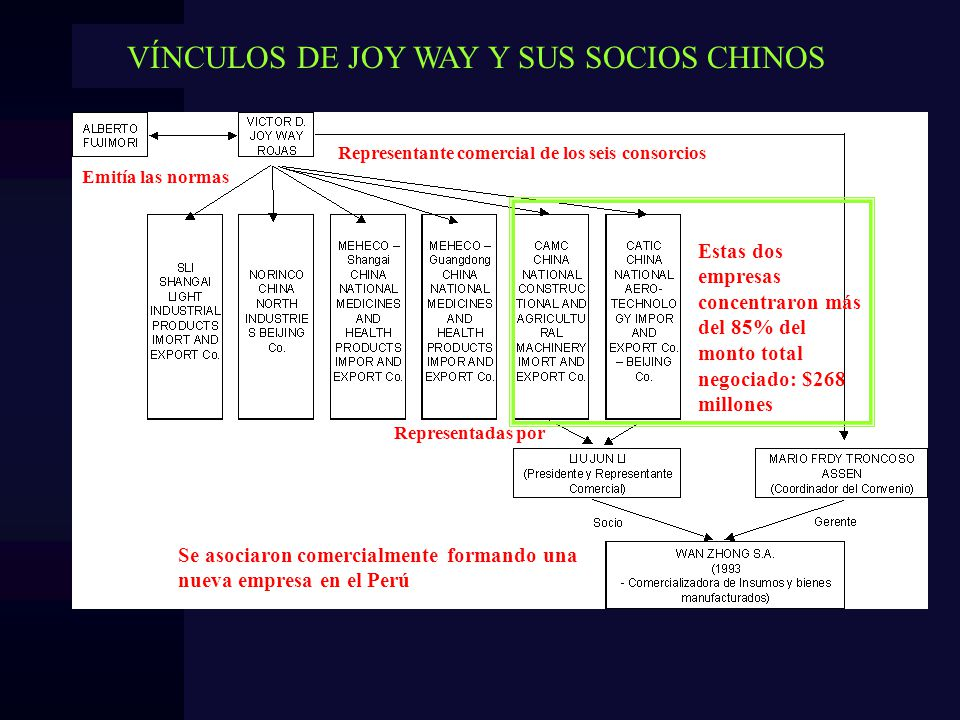 VÍNCULOS DE JOY WAY Y SUS SOCIOS CHINOS