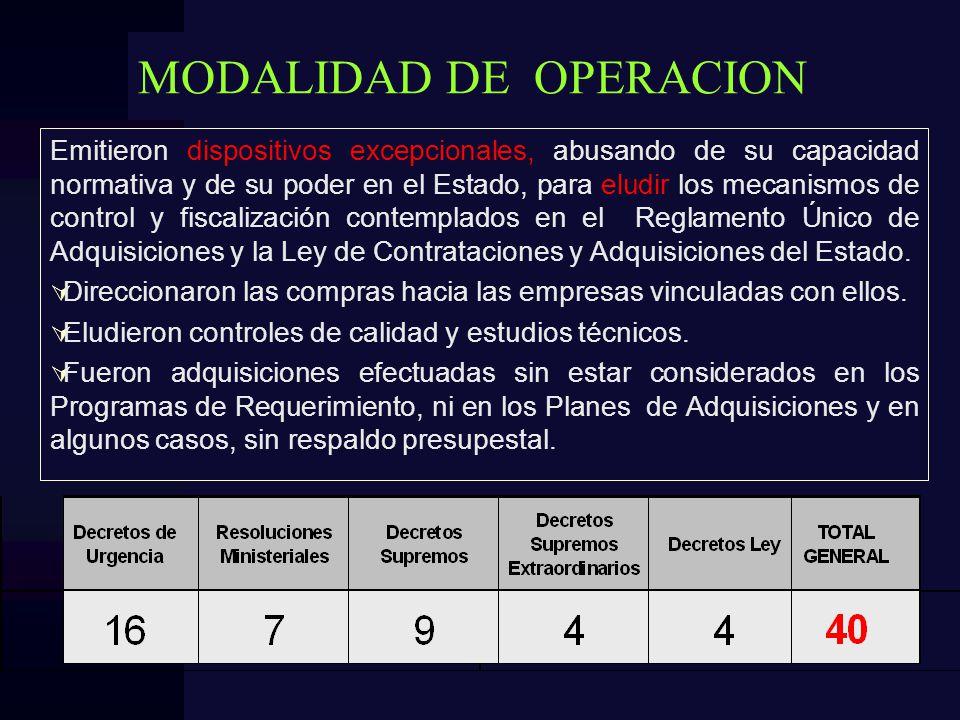 MODALIDAD DE OPERACION