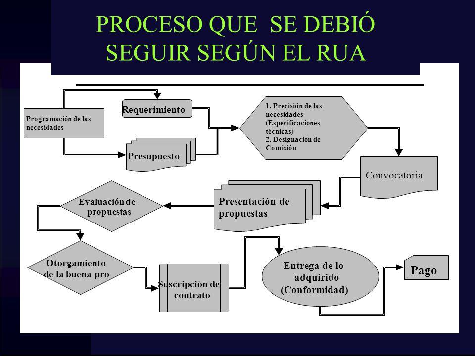 PROCESO QUE SE DEBIÓ SEGUIR SEGÚN EL RUA
