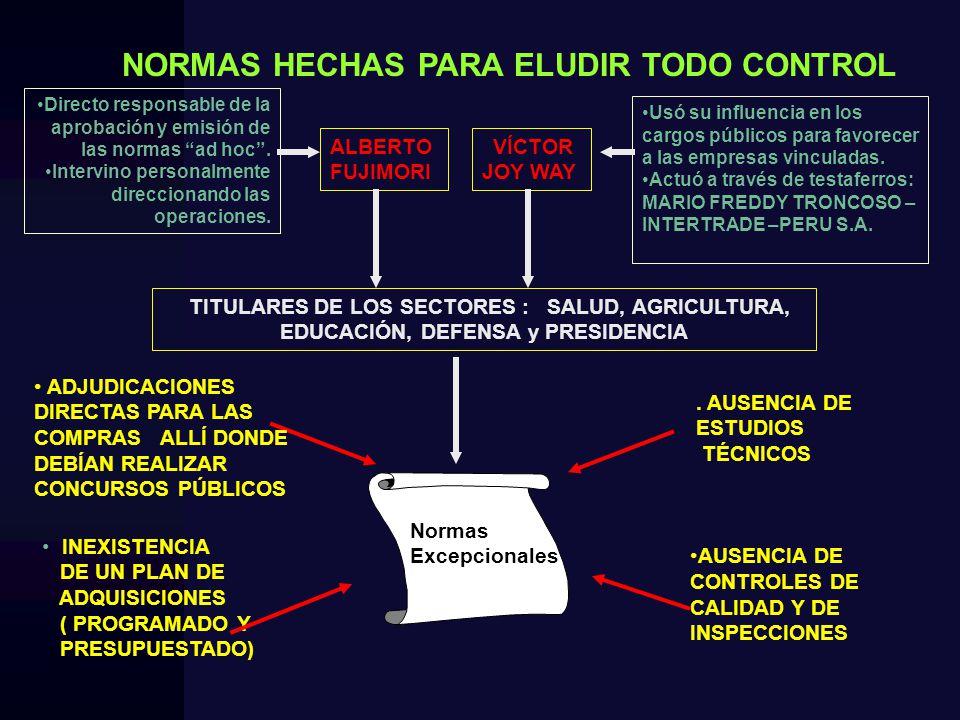 NORMAS HECHAS PARA ELUDIR TODO CONTROL