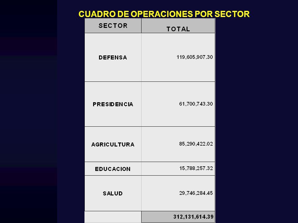 CUADRO DE OPERACIONES POR SECTOR