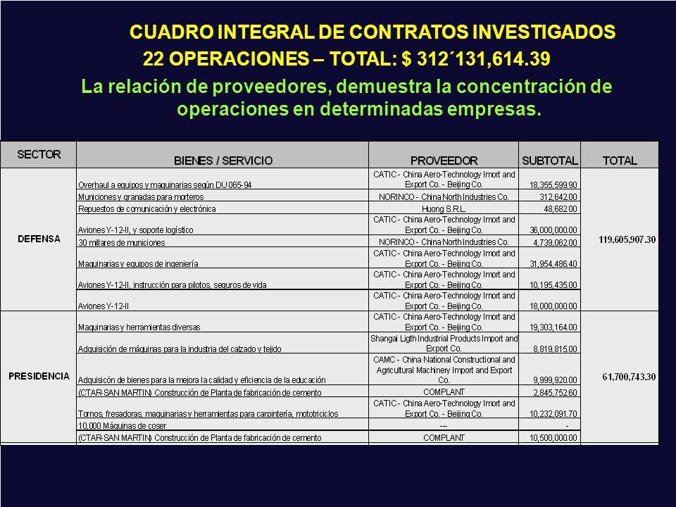 CUADRO INTEGRAL DE OPERACIONES: $ 312,131,614.39