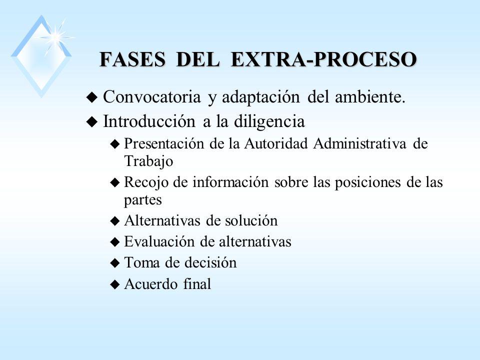 FASES DEL EXTRA-PROCESO
