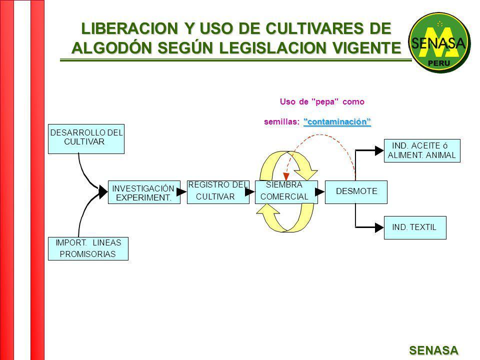 LIBERACION Y USO DE CULTIVARES DE ALGODÓN SEGÚN LEGISLACION VIGENTE
