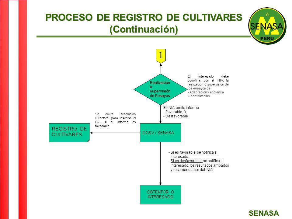 PROCESO DE REGISTRO DE CULTIVARES
