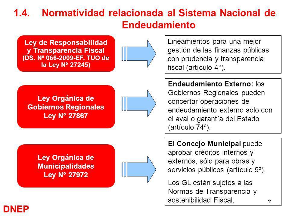 1.4. Normatividad relacionada al Sistema Nacional de Endeudamiento