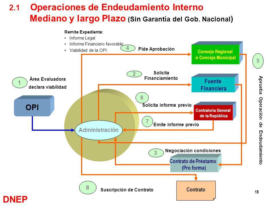 DNEP 2.1 Operaciones de Endeudamiento Interno
