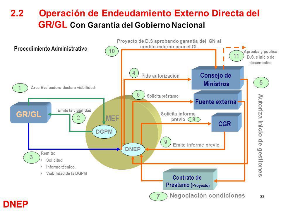 2.2 Operación de Endeudamiento Externo Directa del GR/GL Con Garantía del Gobierno Nacional