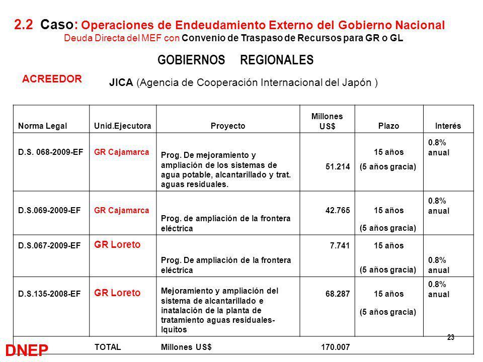 2.2 Caso: Operaciones de Endeudamiento Externo del Gobierno Nacional