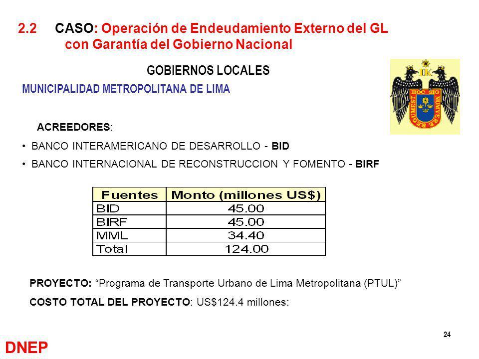 DNEP 2.2 CASO: Operación de Endeudamiento Externo del GL