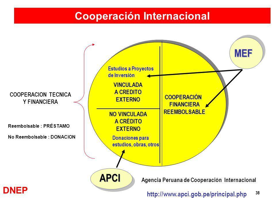 Cooperación Internacional Agencia Peruana de Cooperación Internacional