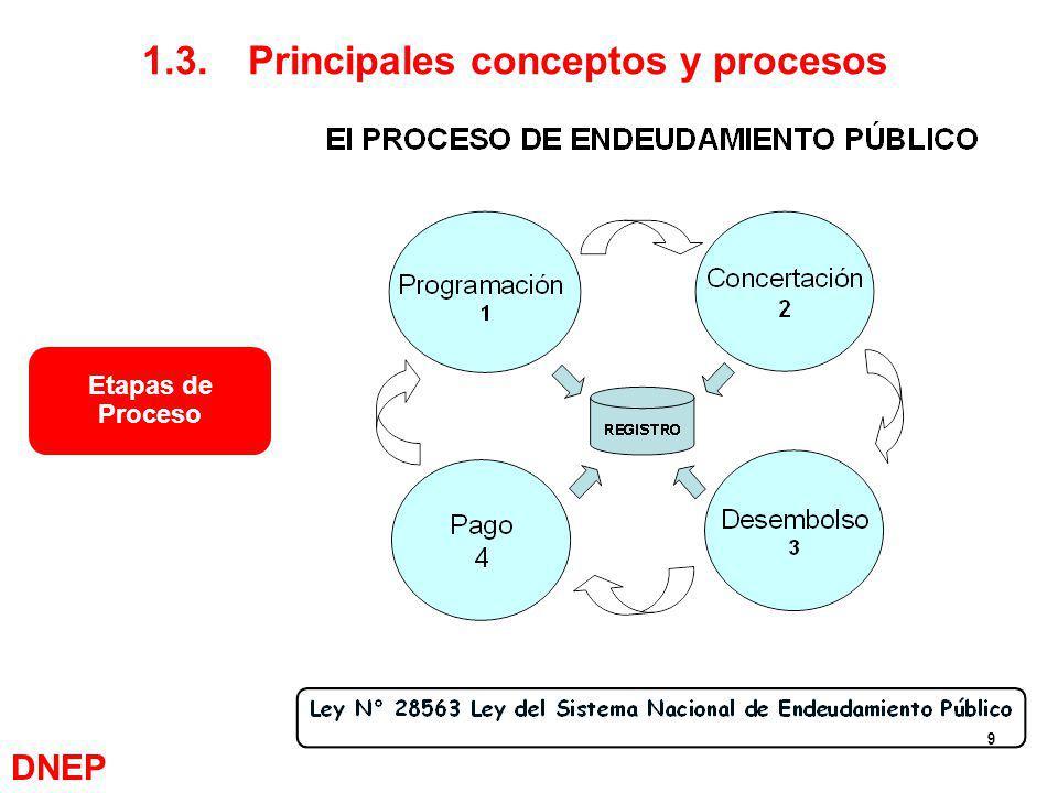 1.3. Principales conceptos y procesos