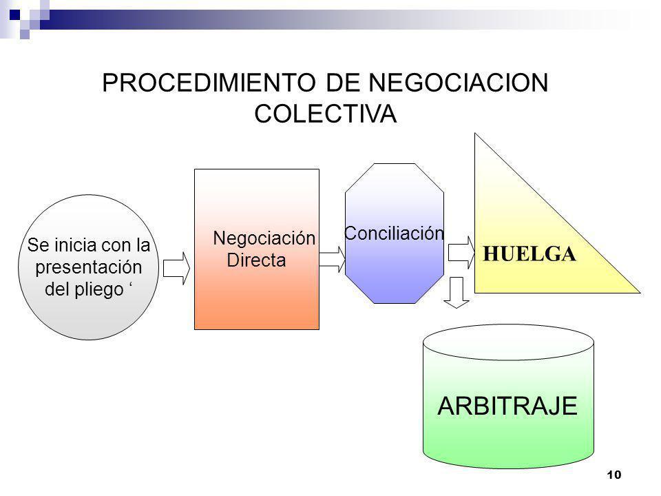 PROCEDIMIENTO DE NEGOCIACION COLECTIVA