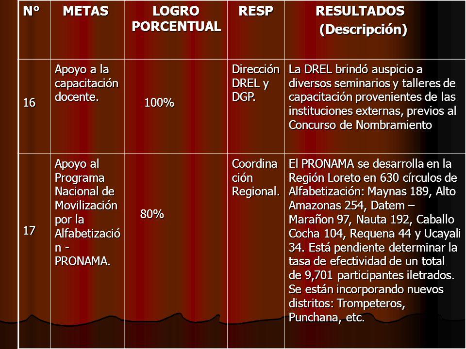 N° METAS LOGRO PORCENTUAL RESP RESULTADOS (Descripción) 16
