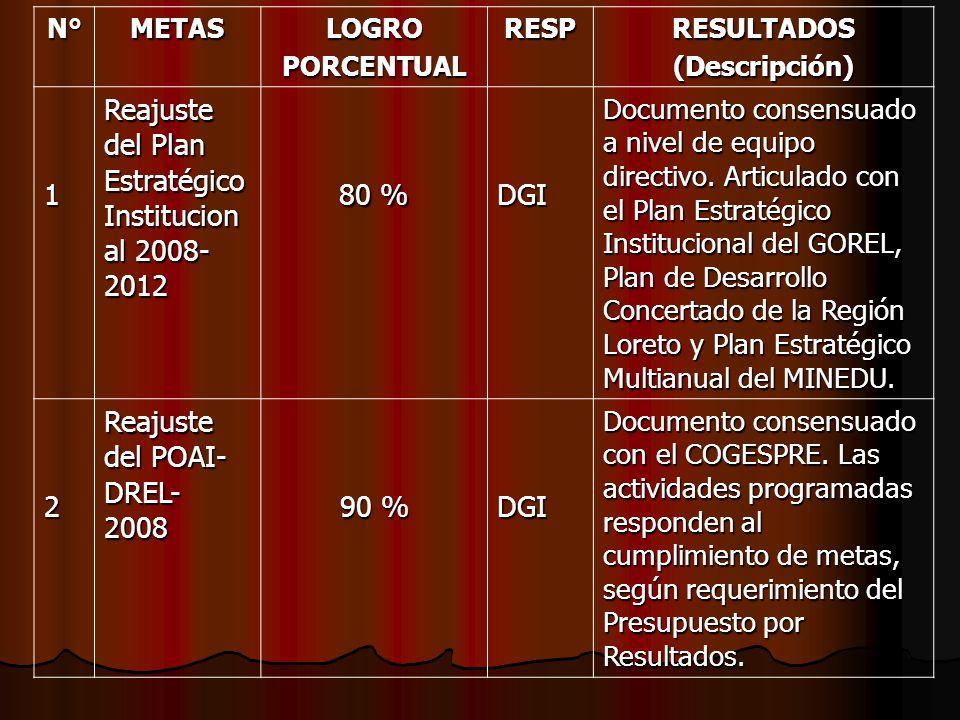 Reajuste del Plan Estratégico Institucional 2008-2012 80 % DGI