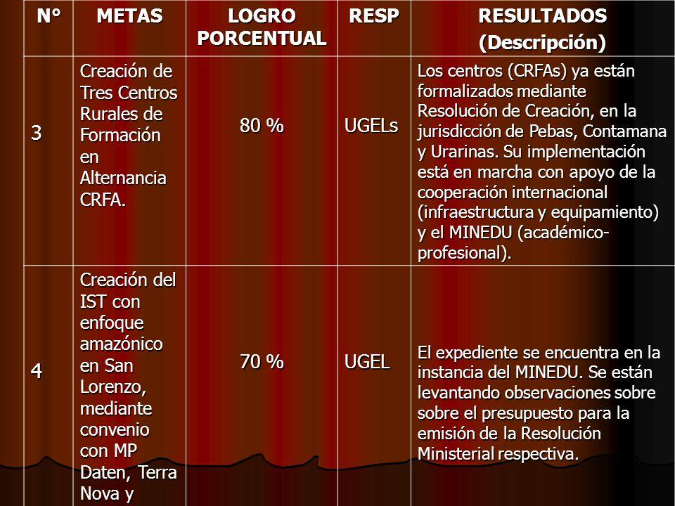 3 4 N° METAS LOGRO PORCENTUAL RESP RESULTADOS (Descripción) 80 % UGELs