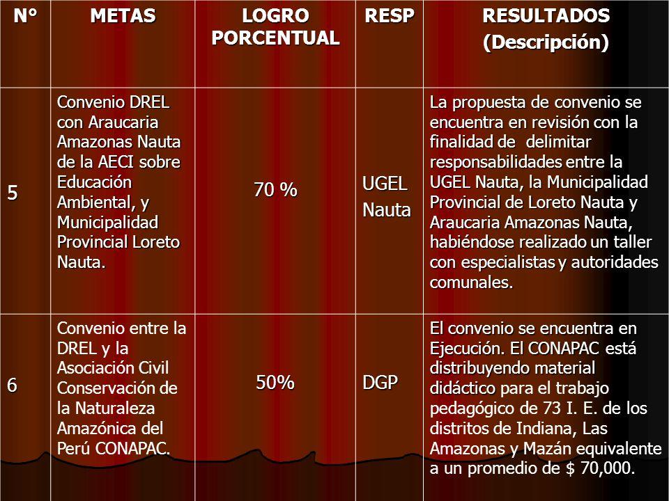 5 N° METAS LOGRO PORCENTUAL RESP RESULTADOS (Descripción) 70 % UGEL