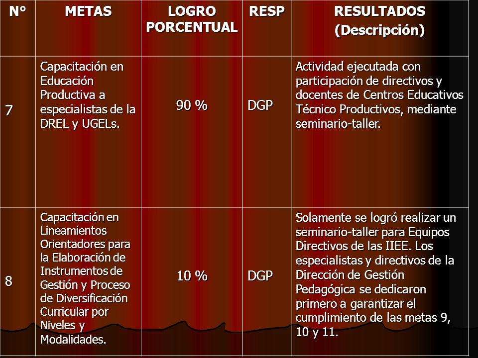 7 N° METAS LOGRO PORCENTUAL RESP RESULTADOS (Descripción) 90 % DGP 8