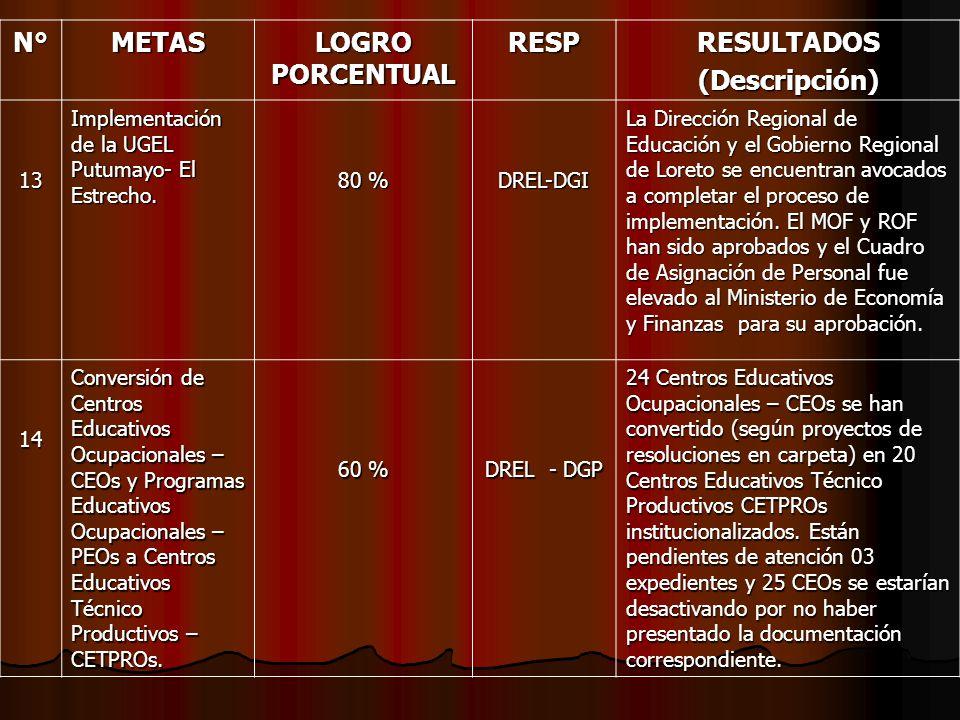 N° METAS LOGRO PORCENTUAL RESP RESULTADOS (Descripción) 13