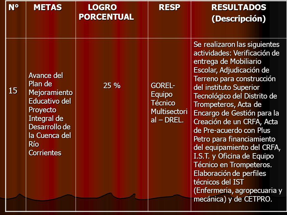N° METAS LOGRO PORCENTUAL RESP RESULTADOS (Descripción) 15