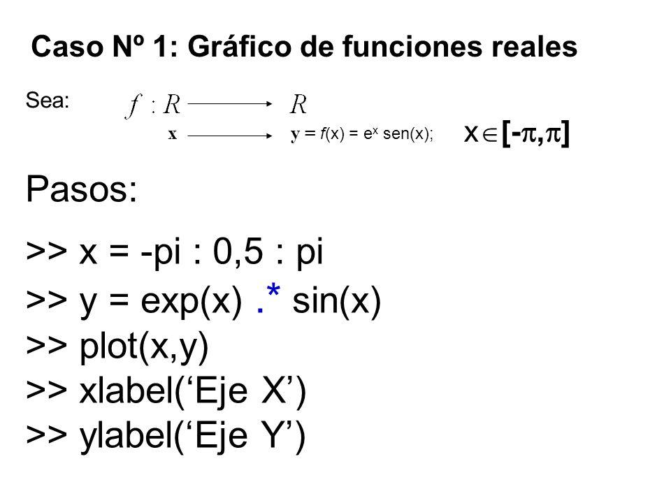>> y = exp(x) .* sin(x) >> plot(x,y)