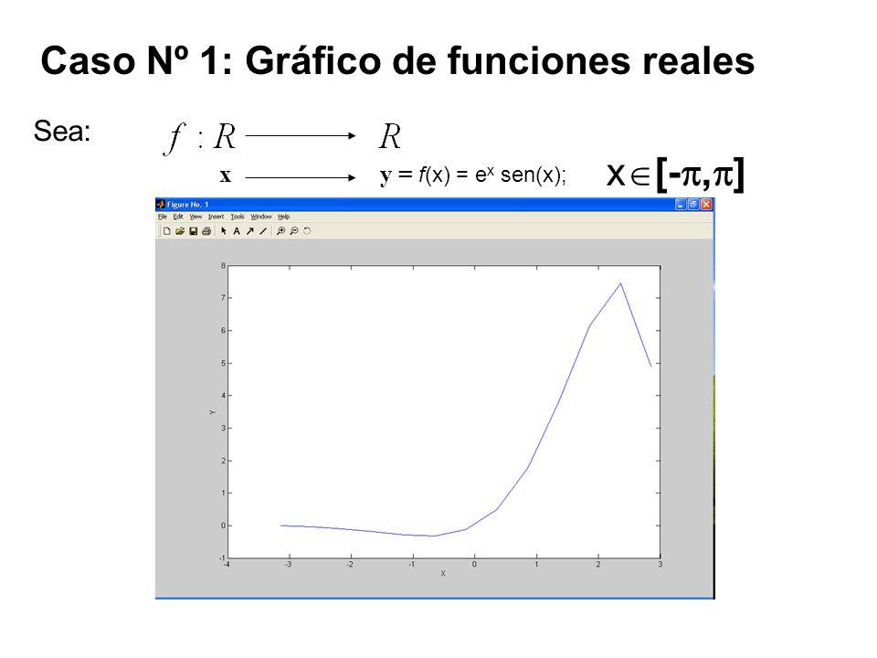 Caso Nº 1: Gráfico de funciones reales