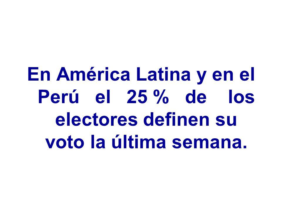 En América Latina y en el Perú el 25 % de los electores definen su voto la última semana.
