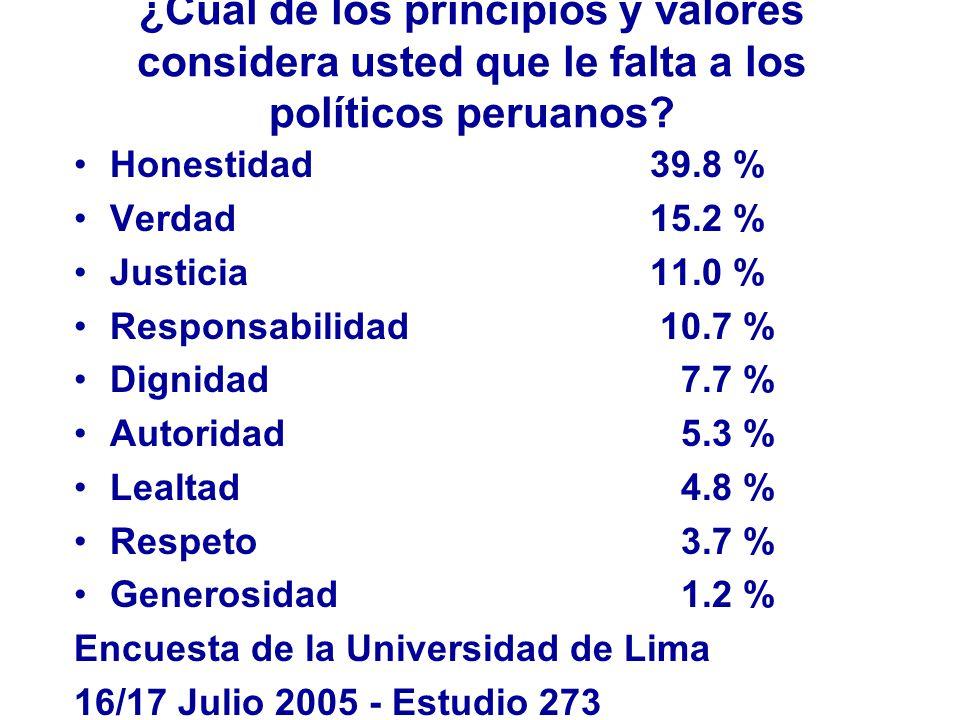 ¿Cual de los principios y valores considera usted que le falta a los políticos peruanos