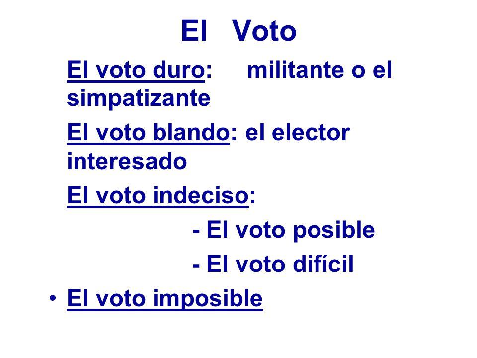 El Voto El voto duro: militante o el simpatizante