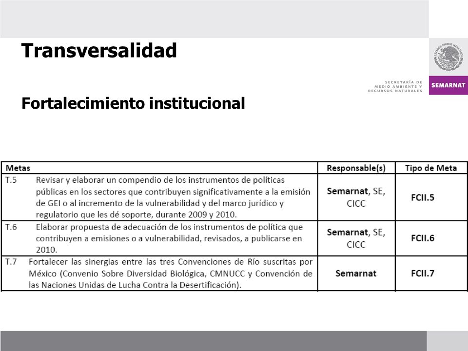 Transversalidad Fortalecimiento institucional 50
