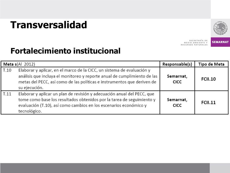 Transversalidad Fortalecimiento institucional 51