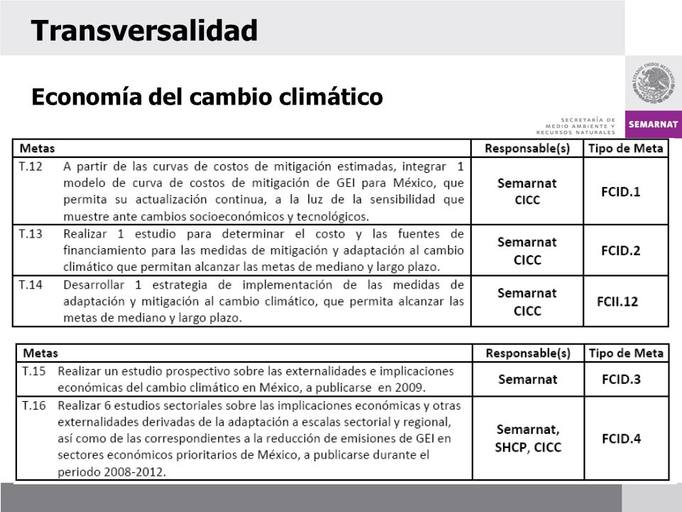 Transversalidad Economía del cambio climático 52
