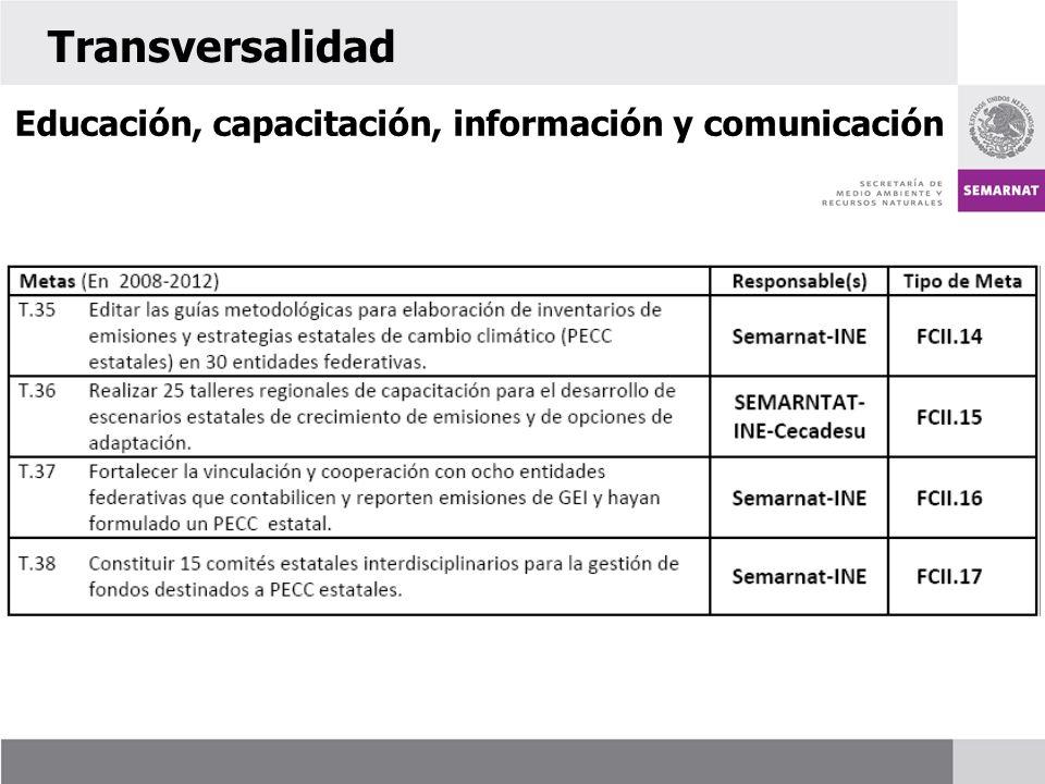 Transversalidad Educación, capacitación, información y comunicación 55