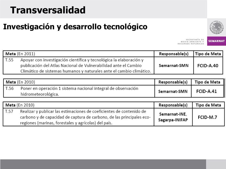 Transversalidad Investigación y desarrollo tecnológico 59