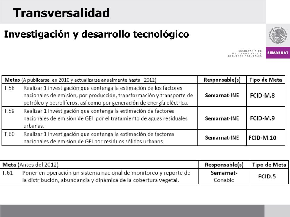 Transversalidad Investigación y desarrollo tecnológico 60