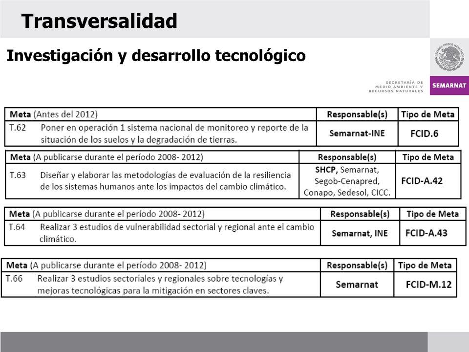 Transversalidad Investigación y desarrollo tecnológico 61