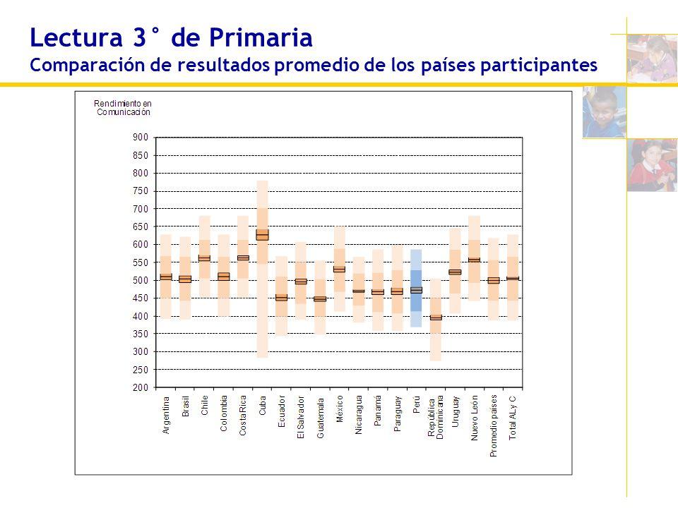 Lectura 3° de Primaria Comparación de resultados promedio de los países participantes