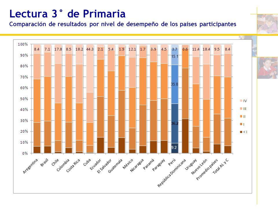 Lectura 3° de Primaria Comparación de resultados por nivel de desempeño de los países participantes