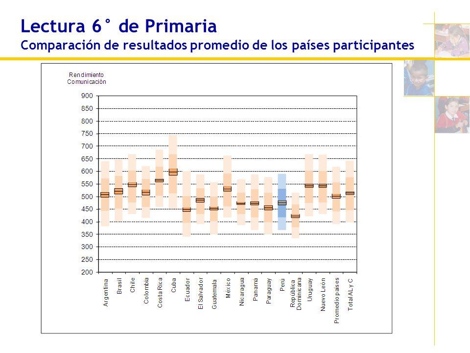 Lectura 6° de Primaria Comparación de resultados promedio de los países participantes