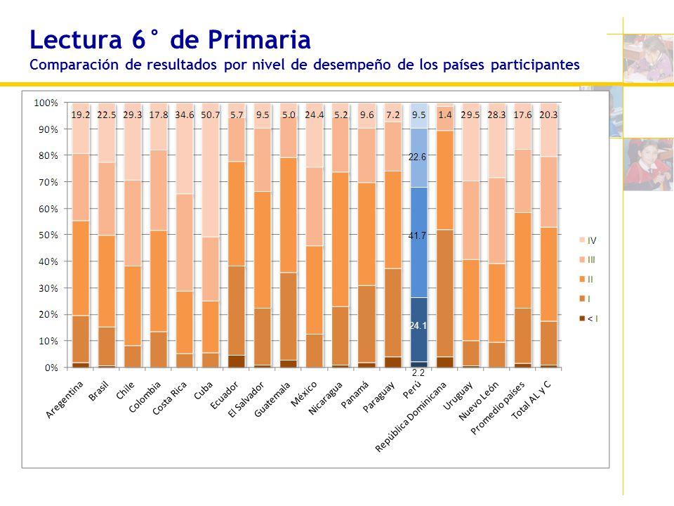 Lectura 6° de Primaria Comparación de resultados por nivel de desempeño de los países participantes
