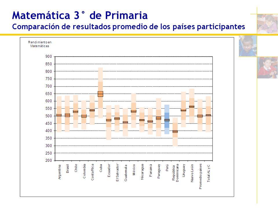 Matemática 3° de Primaria Comparación de resultados promedio de los países participantes