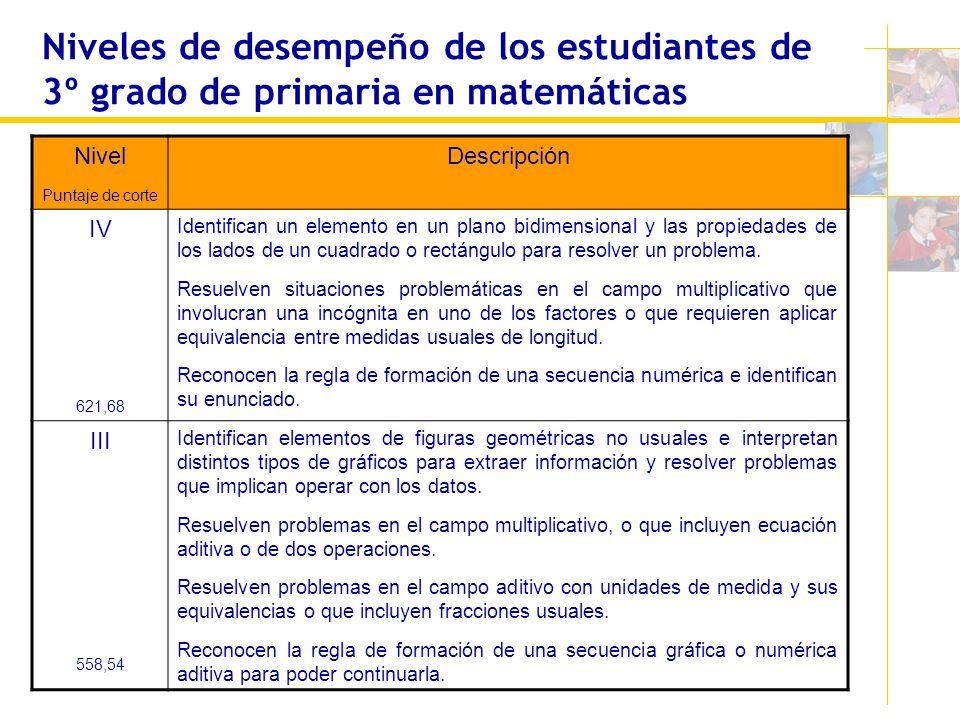 Niveles de desempeño de los estudiantes de 3º grado de primaria en matemáticas