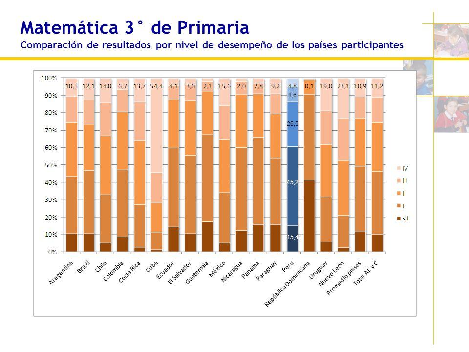 Matemática 3° de Primaria Comparación de resultados por nivel de desempeño de los países participantes