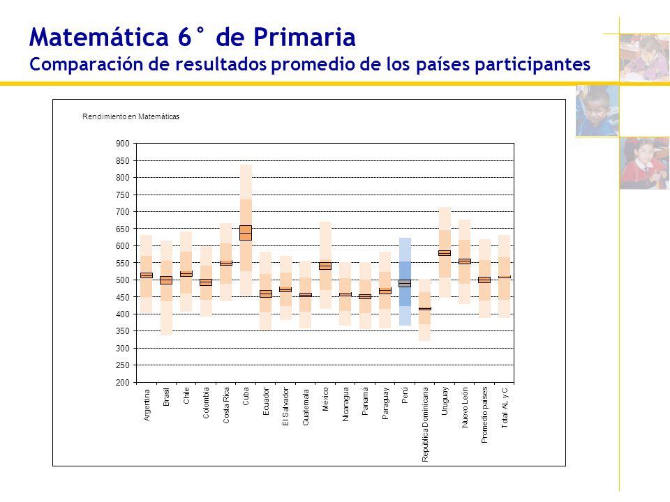 Matemática 6° de Primaria Comparación de resultados promedio de los países participantes