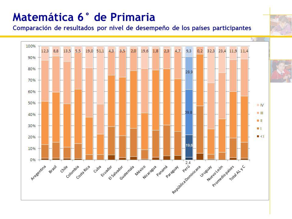 Matemática 6° de Primaria Comparación de resultados por nivel de desempeño de los países participantes